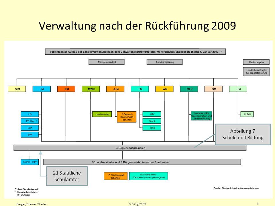 Verwaltung nach der Rückführung 2009