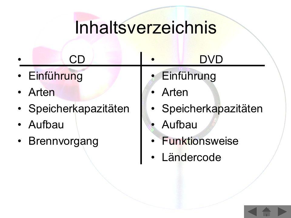 Inhaltsverzeichnis CD Einführung Arten Speicherkapazitäten Aufbau