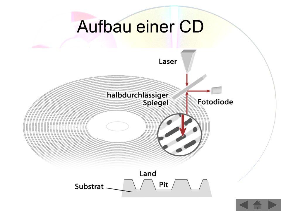 Aufbau einer CD