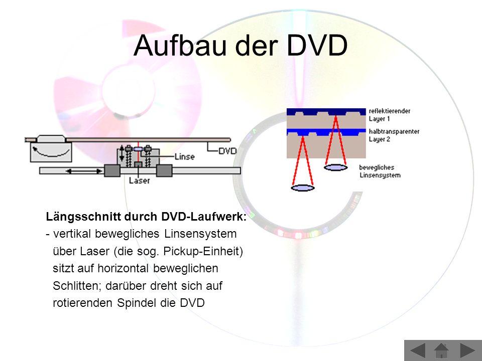Aufbau der DVD Längsschnitt durch DVD-Laufwerk: