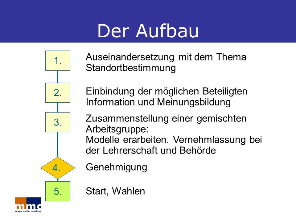 Der Aufbau Auseinandersetzung mit dem Thema Standortbestimmung 1.