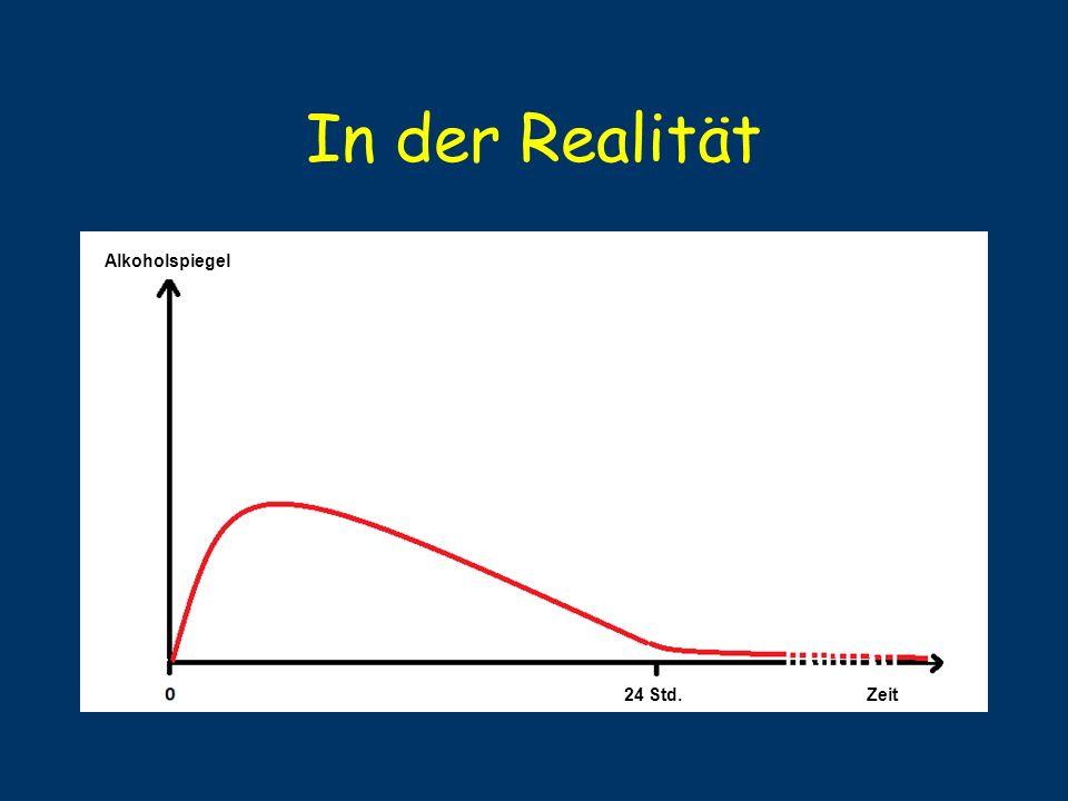 In der Realität Alkoholspiegel 24 Std. Zeit