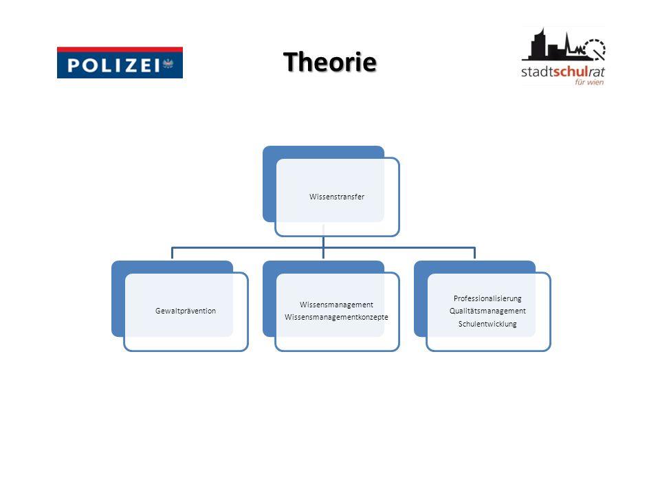 Theorie Wissenstransfer Gewaltprävention Wissensmanagementkonzepte