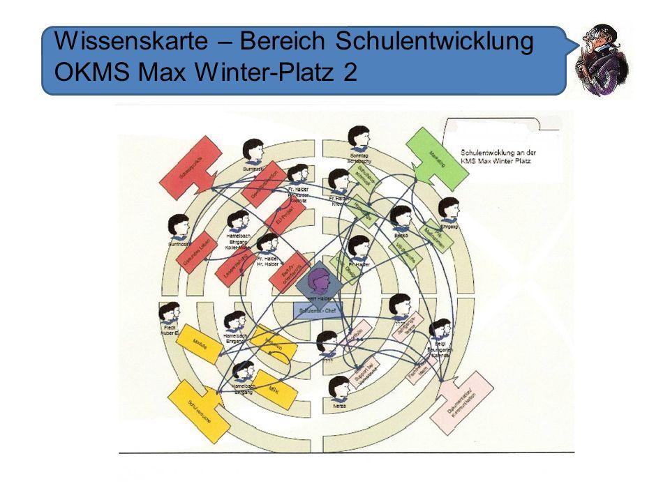 Wissenskarte – Bereich Schulentwicklung OKMS Max Winter-Platz 2