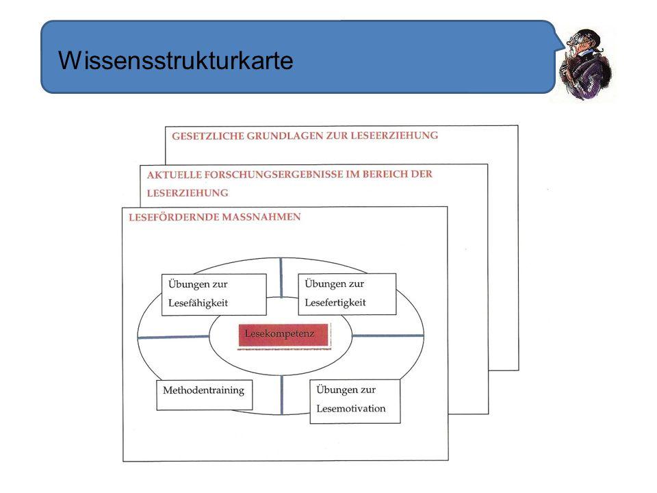 Wissensstrukturkarte