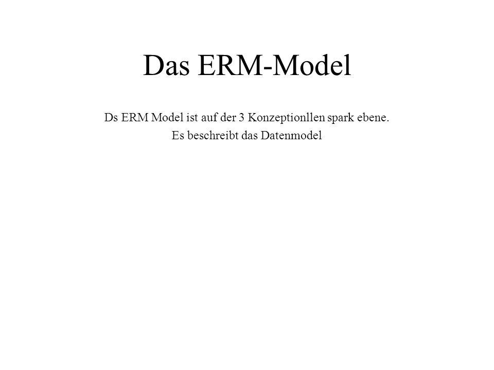 Das ERM-Model Ds ERM Model ist auf der 3 Konzeptionllen spark ebene.