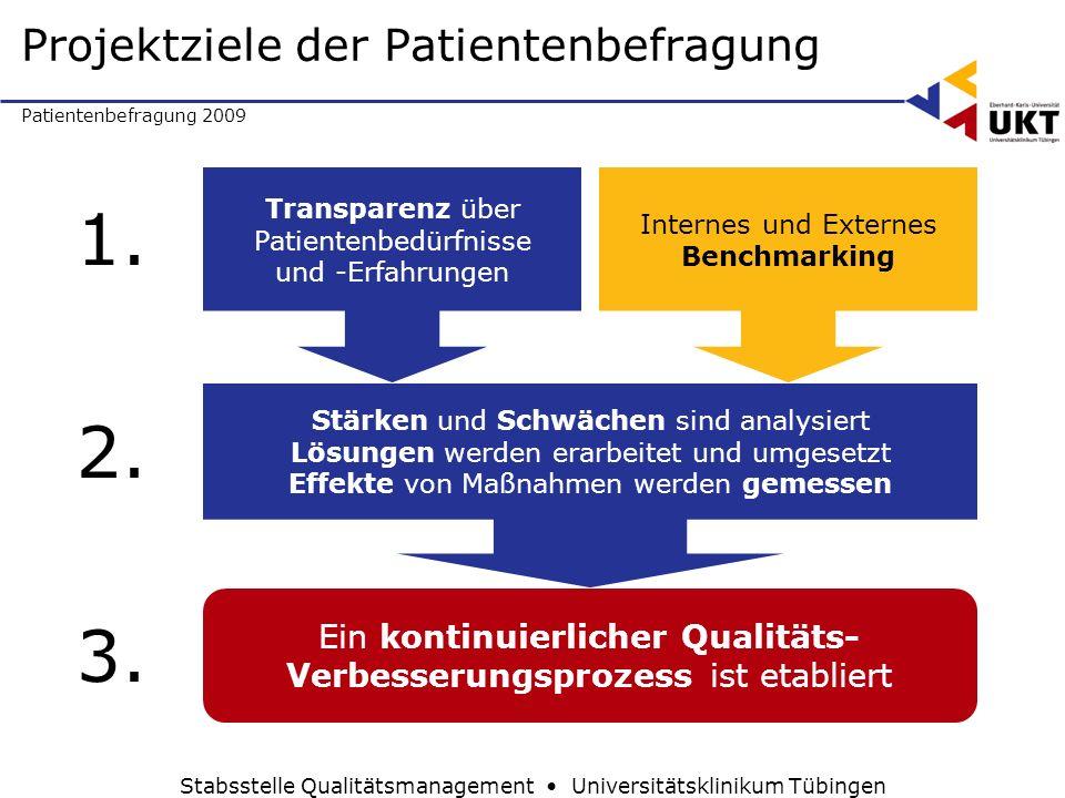 Projektziele der Patientenbefragung