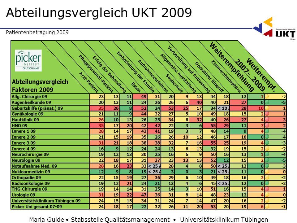 Abteilungsvergleich UKT 2009