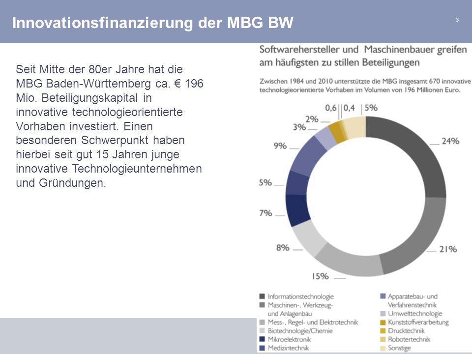 Innovationsfinanzierung der MBG BW