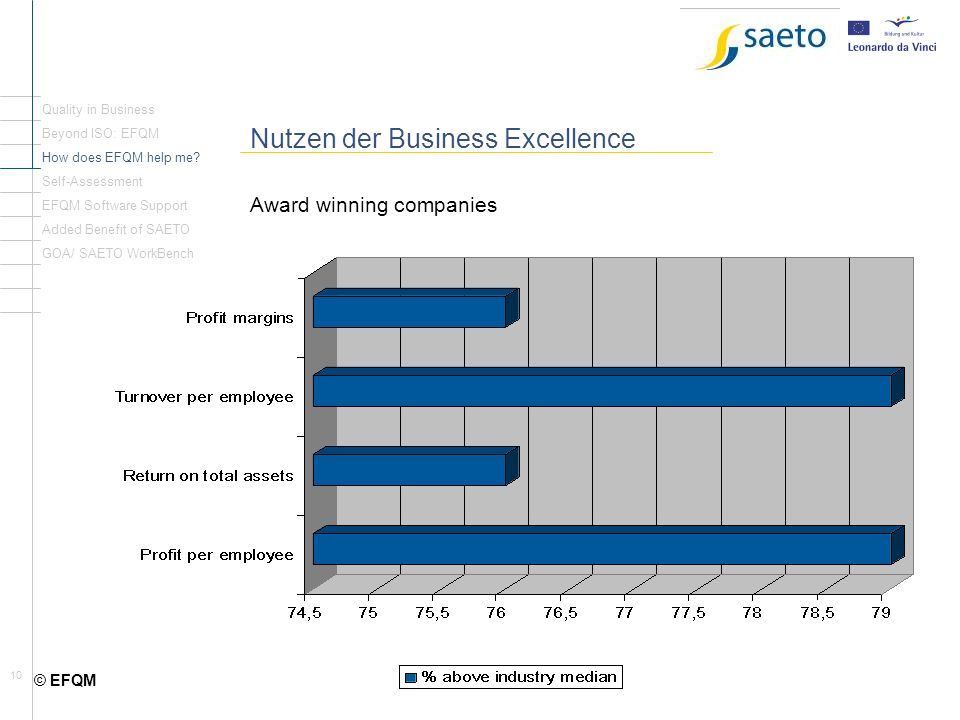 Nutzen der Business Excellence