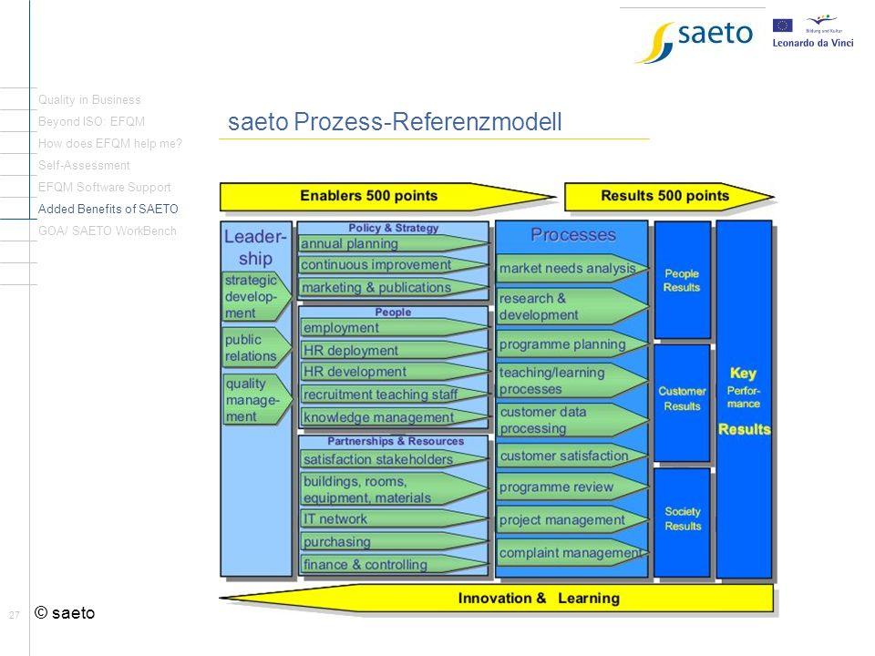Rückblick Seite1 saeto Prozess-Referenzmodell © saeto