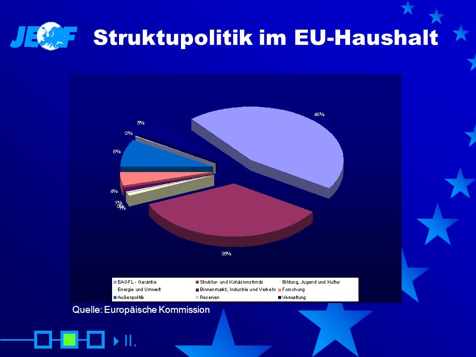 Struktupolitik im EU-Haushalt