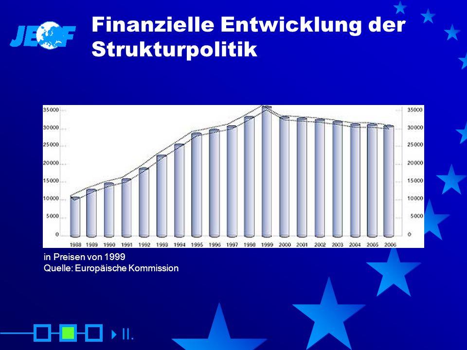 Finanzielle Entwicklung der Strukturpolitik
