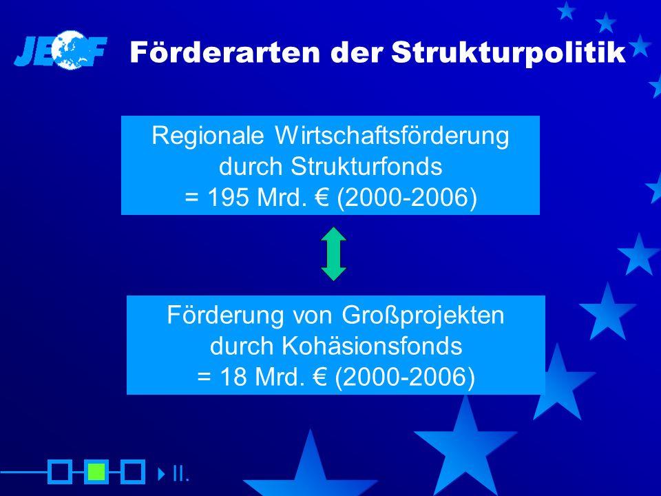 Förderarten der Strukturpolitik