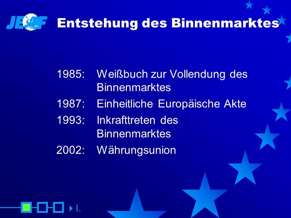 Entstehung des Binnenmarktes