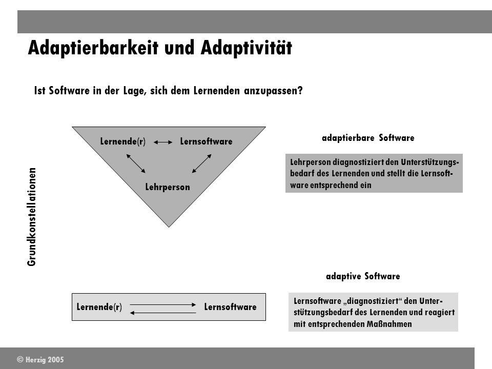 Adaptierbarkeit und Adaptivität