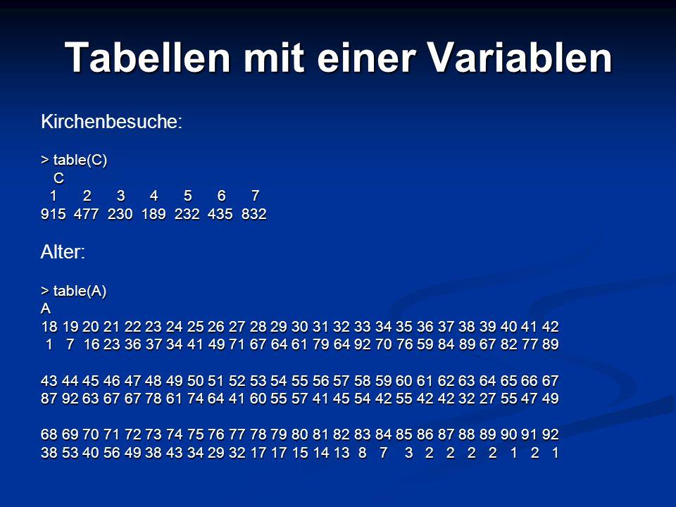 Tabellen mit einer Variablen