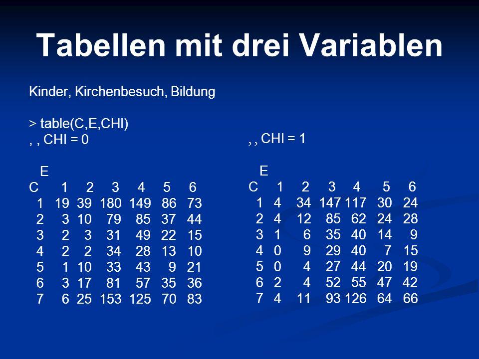 Tabellen mit drei Variablen