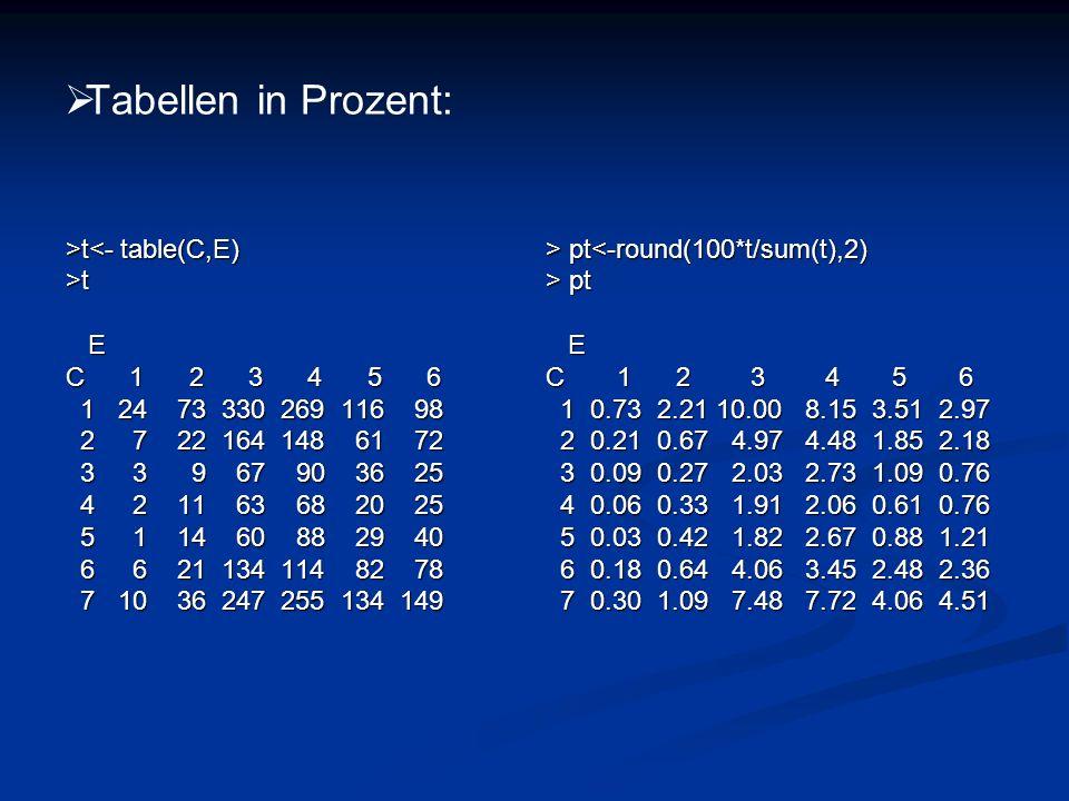 Tabellen in Prozent: >t<- table(C,E) >t E C 1 2 3 4 5 6