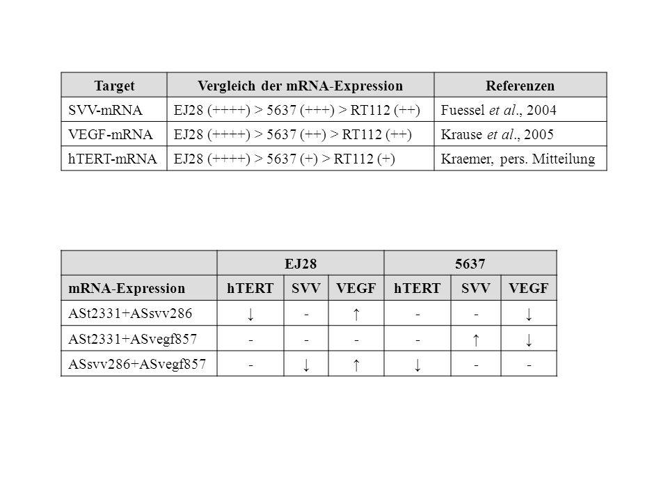 Vergleich der mRNA-Expression