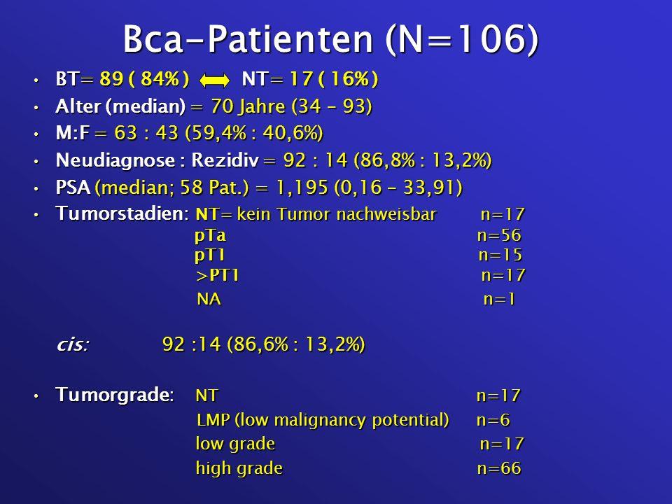 Bca-Patienten (N=106) BT= 89 ( 84% ) NT= 17 ( 16% )