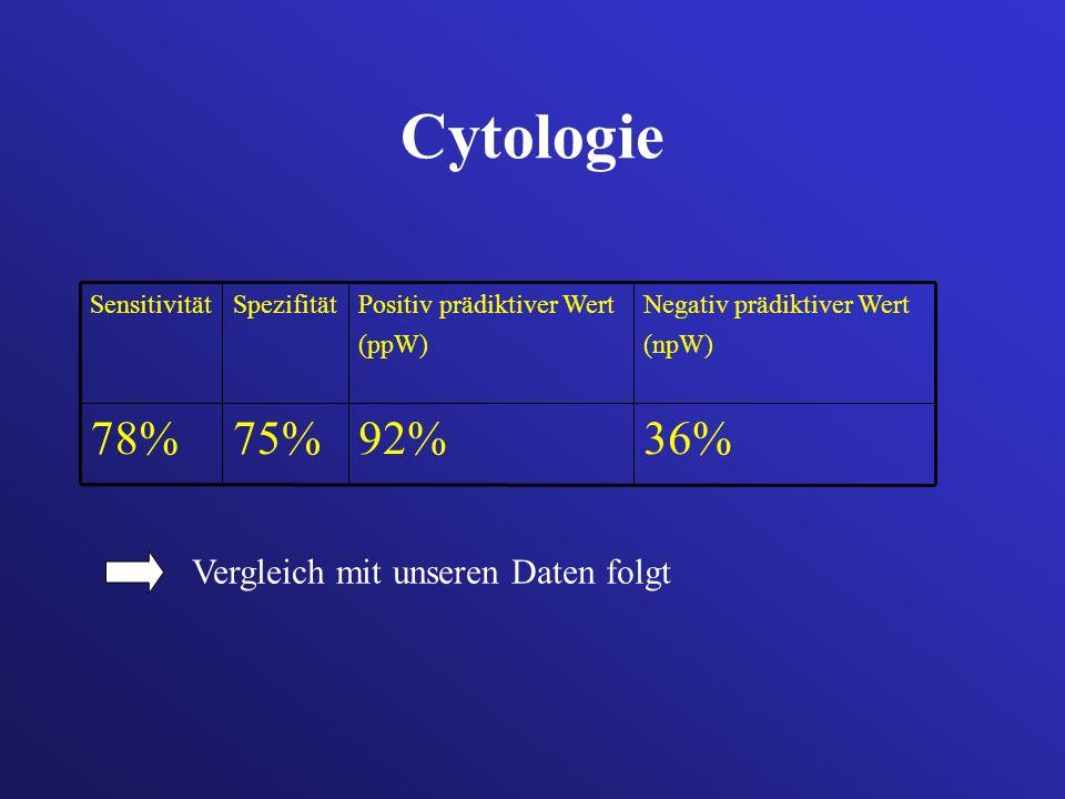 Cytologie 36% 92% 75% 78% Vergleich mit unseren Daten folgt