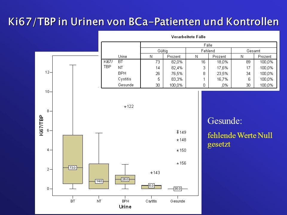 Ki67/TBP in Urinen von BCa-Patienten und Kontrollen