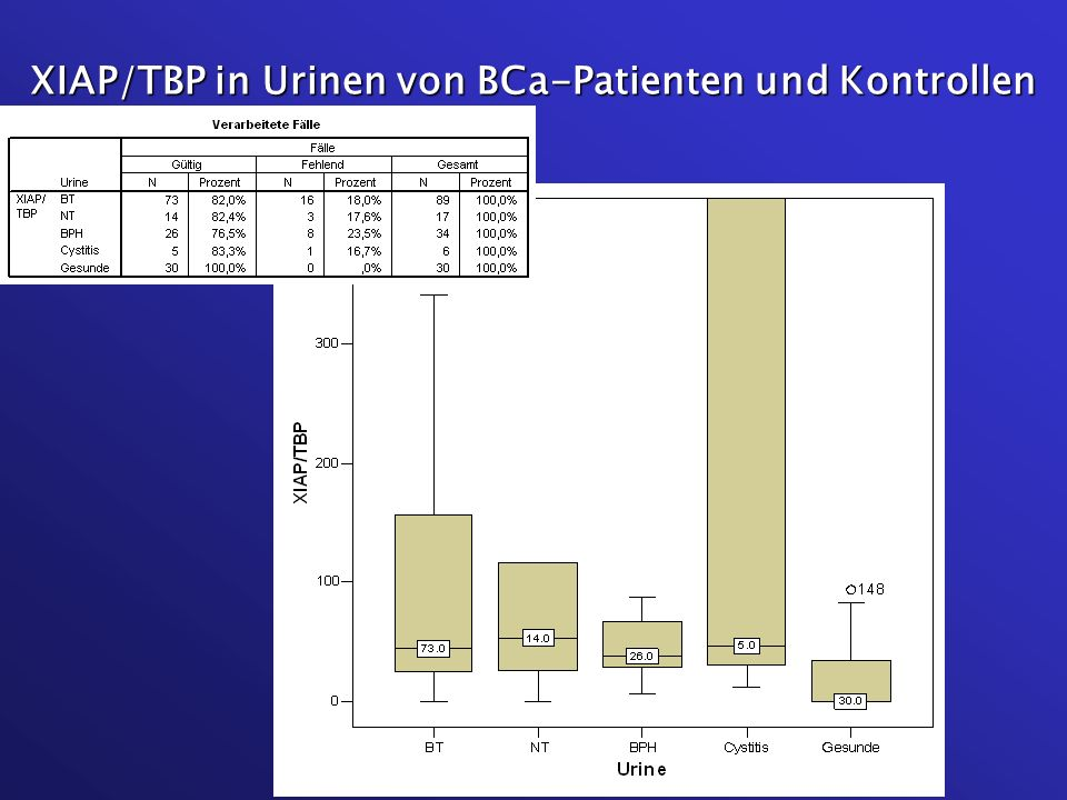 XIAP/TBP in Urinen von BCa-Patienten und Kontrollen