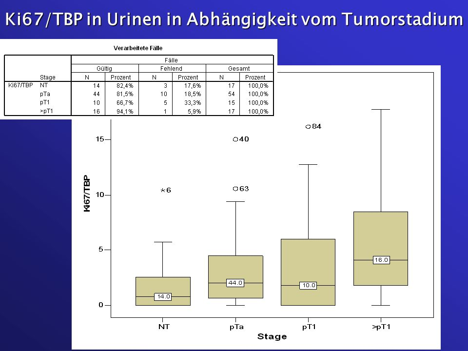 Ki67/TBP in Urinen in Abhängigkeit vom Tumorstadium
