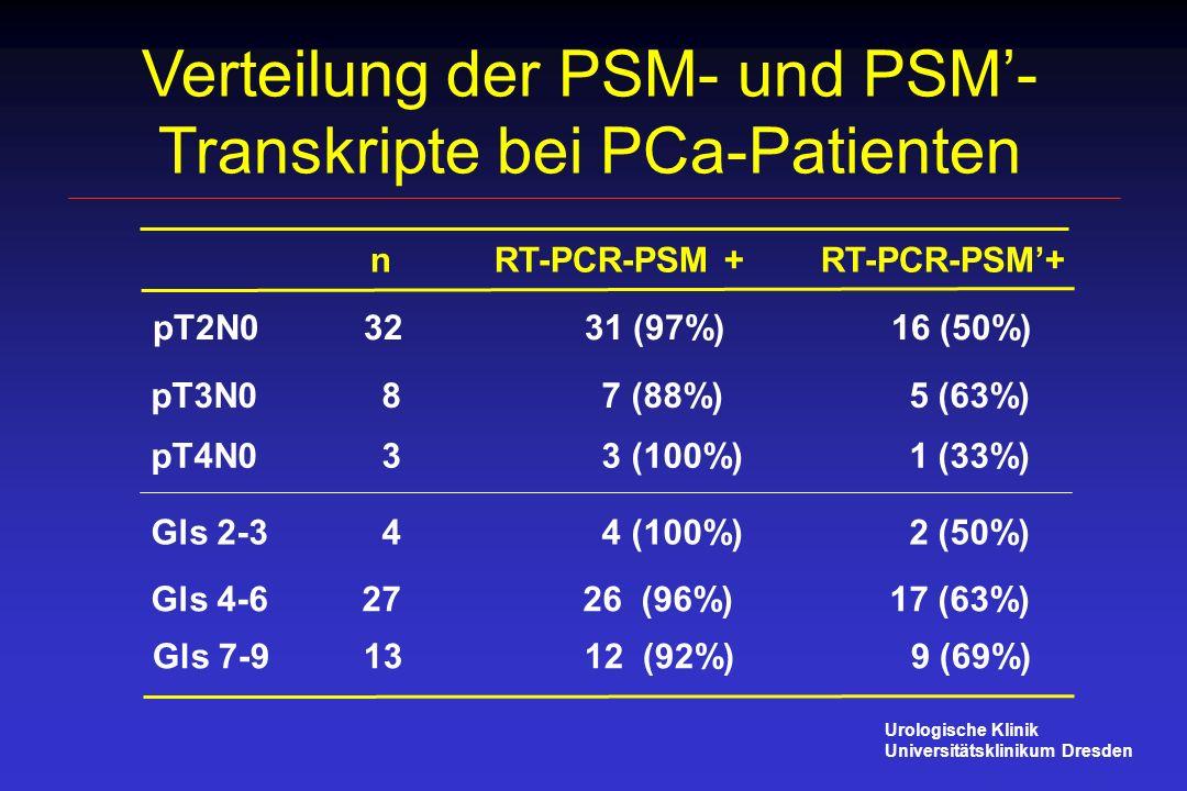 Verteilung der PSM- und PSM'-Transkripte bei PCa-Patienten