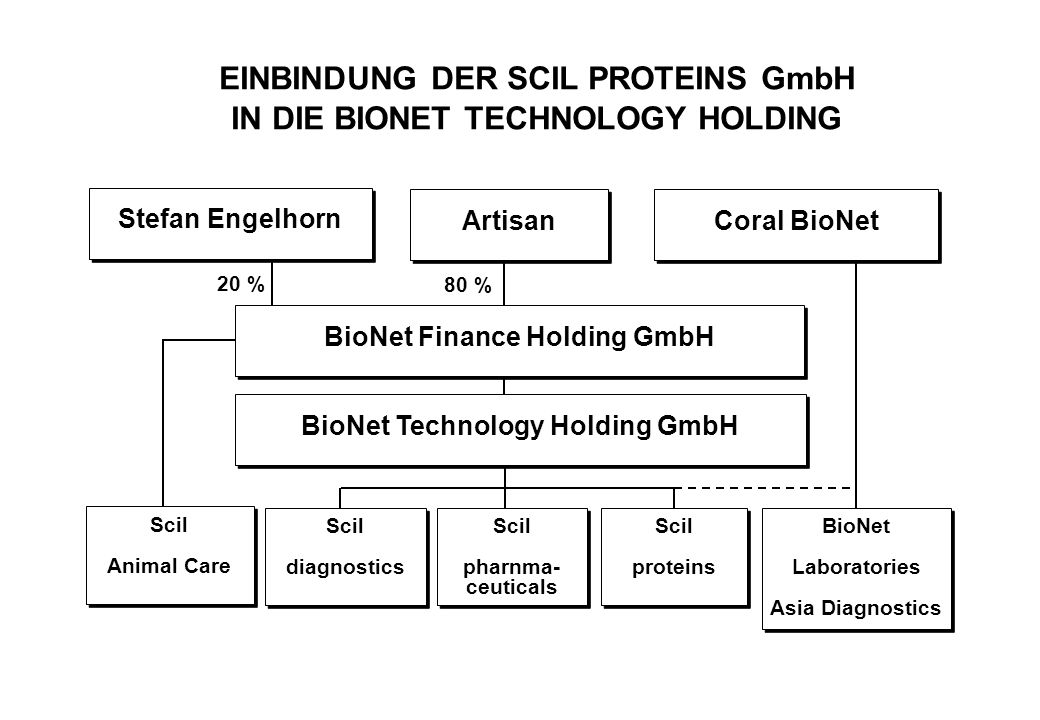 EINBINDUNG DER SCIL PROTEINS GmbH IN DIE BIONET TECHNOLOGY HOLDING