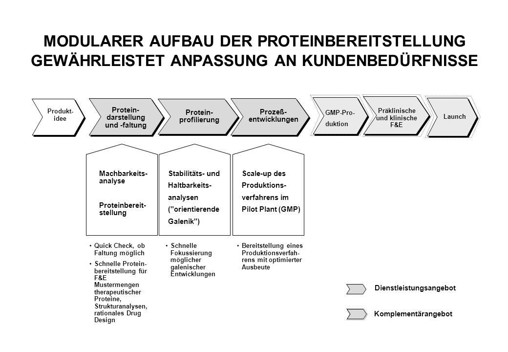 MODULARER AUFBAU DER PROTEINBEREITSTELLUNG GEWÄHRLEISTET ANPASSUNG AN KUNDENBEDÜRFNISSE