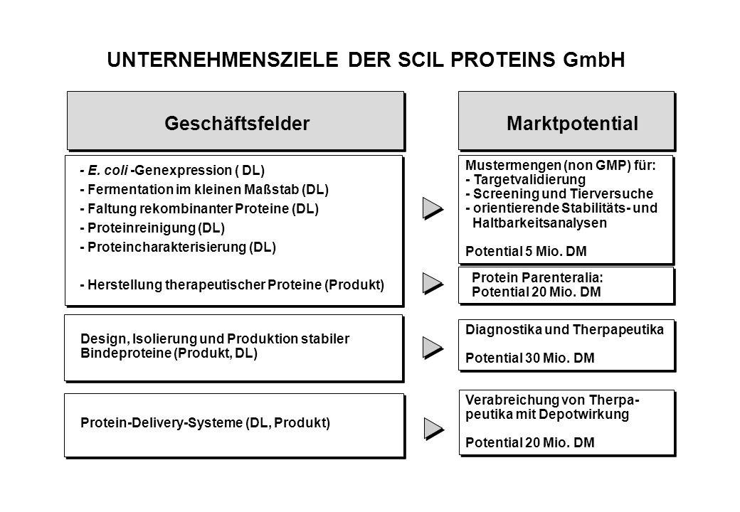 UNTERNEHMENSZIELE DER SCIL PROTEINS GmbH