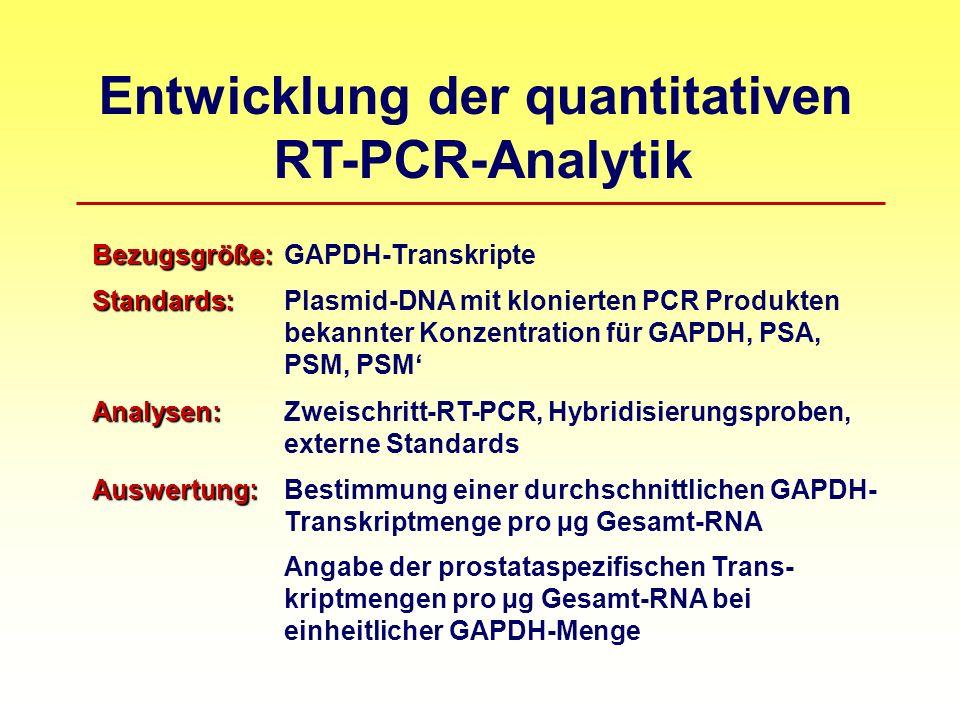 Entwicklung der quantitativen