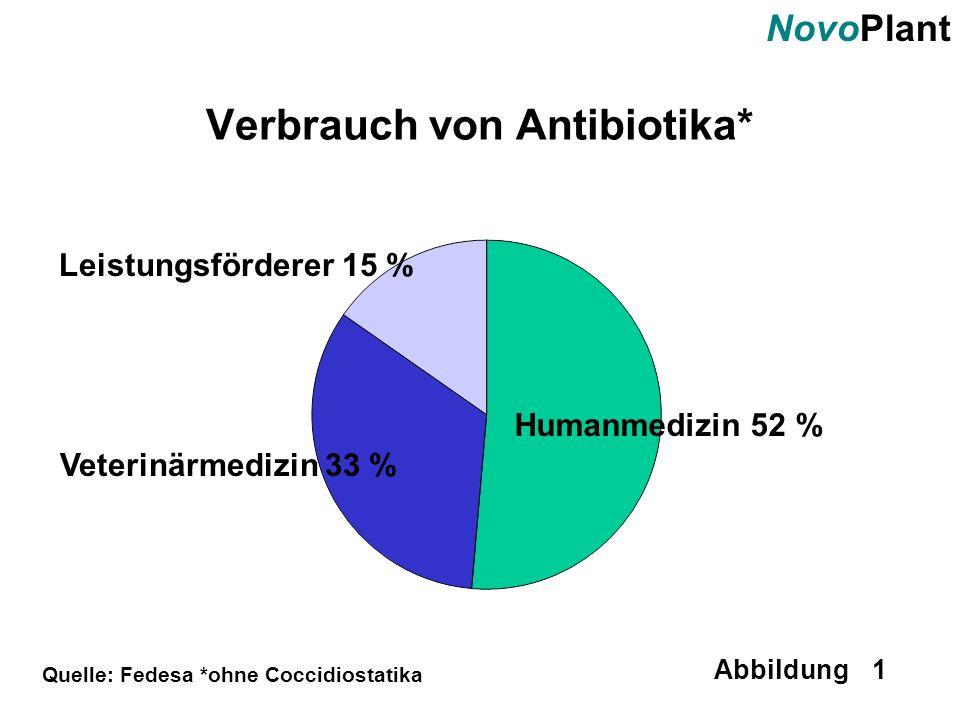 Verbrauch von Antibiotika*