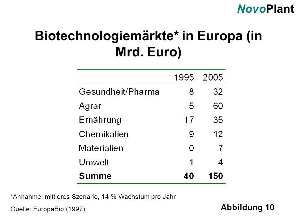 Biotechnologiemärkte* in Europa (in Mrd. Euro)