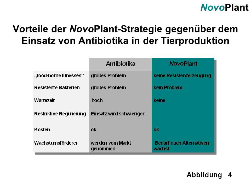 Vorteile der NovoPlant-Strategie gegenüber dem Einsatz von Antibiotika in der Tierproduktion