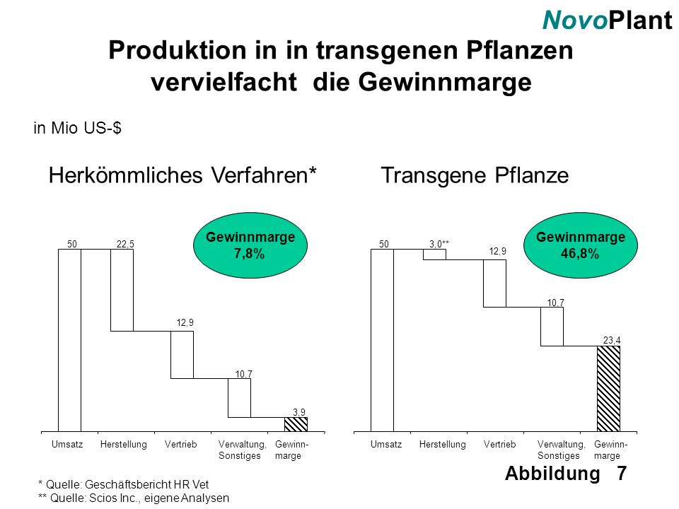 Produktion in in transgenen Pflanzen vervielfacht die Gewinnmarge