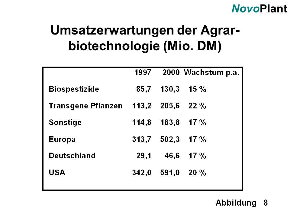 Umsatzerwartungen der Agrar-biotechnologie (Mio. DM)