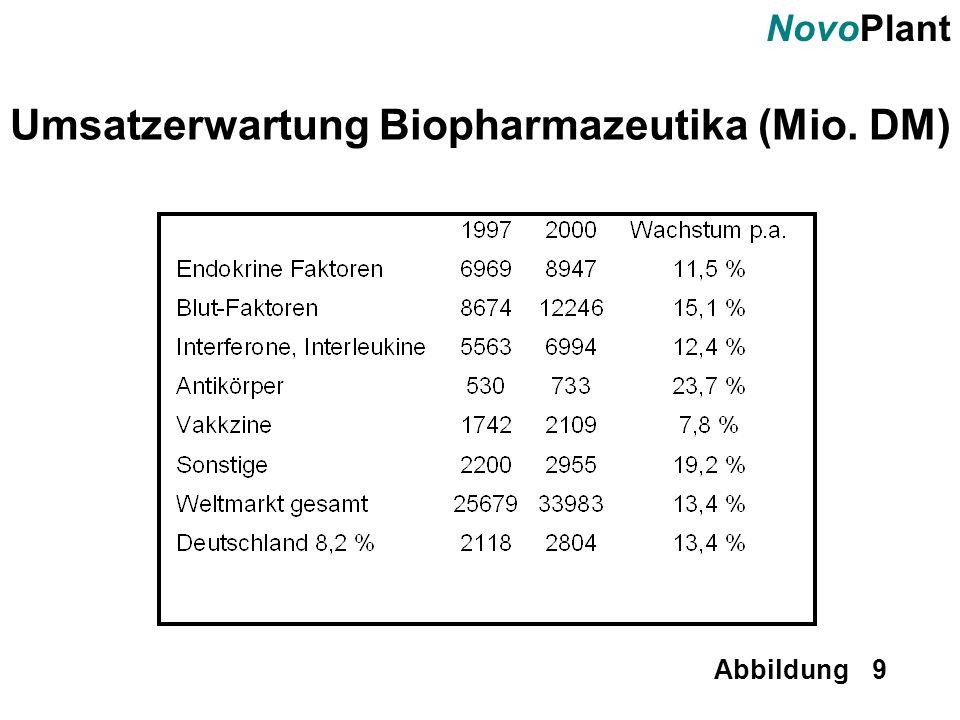 Umsatzerwartung Biopharmazeutika (Mio. DM)