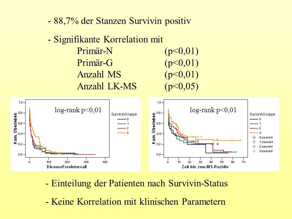 - 88,7% der Stanzen Survivin positiv