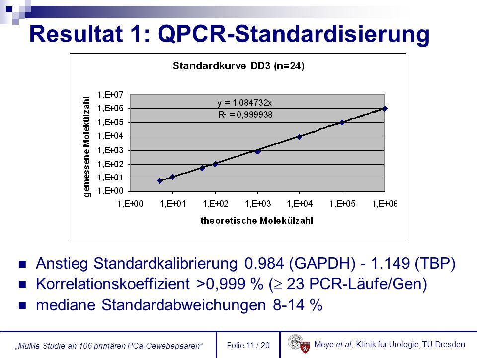 Resultat 1: QPCR-Standardisierung