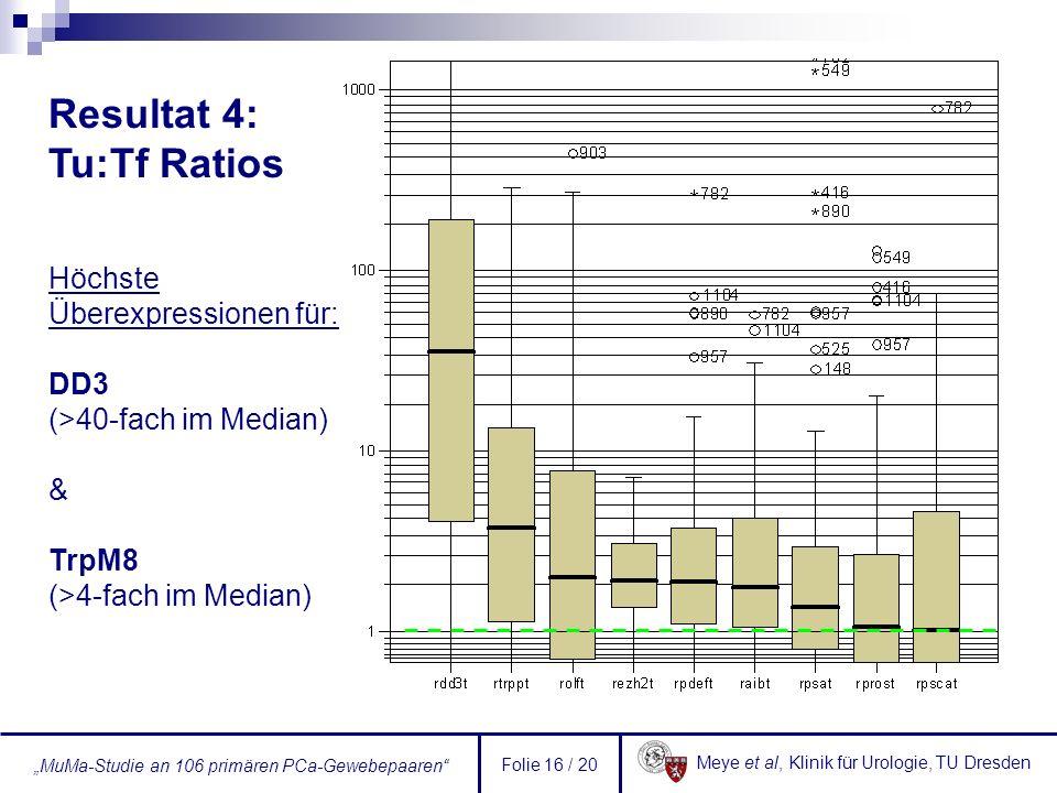 Resultat 4: Tu:Tf Ratios