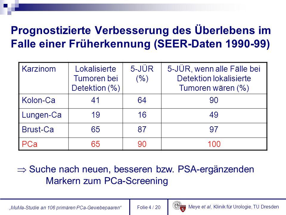 Prognostizierte Verbesserung des Überlebens im Falle einer Früherkennung (SEER-Daten 1990-99)
