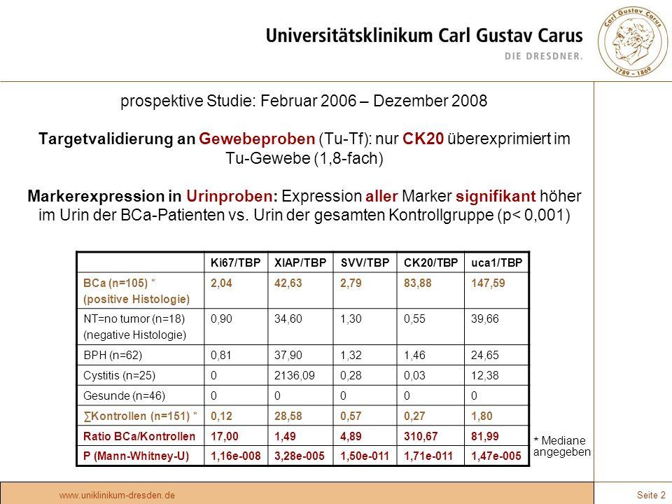 prospektive Studie: Februar 2006 – Dezember 2008 Targetvalidierung an Gewebeproben (Tu-Tf): nur CK20 überexprimiert im Tu-Gewebe (1,8-fach) Markerexpression in Urinproben: Expression aller Marker signifikant höher im Urin der BCa-Patienten vs. Urin der gesamten Kontrollgruppe (p< 0,001)