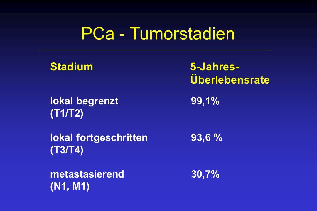 PCa - Tumorstadien Stadium 5-Jahres- Überlebensrate