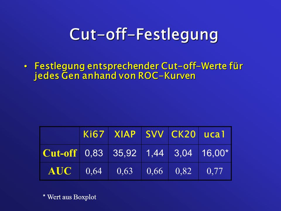 Cut-off-Festlegung Cut-off AUC