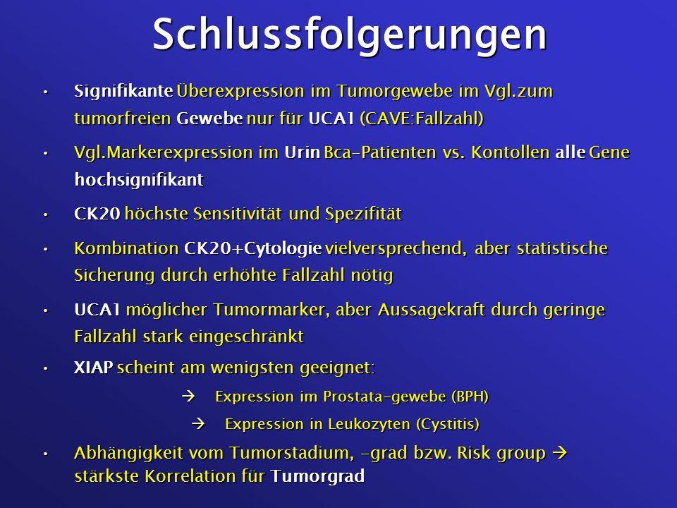 Schlussfolgerungen Signifikante Überexpression im Tumorgewebe im Vgl.zum tumorfreien Gewebe nur für UCA1 (CAVE:Fallzahl)