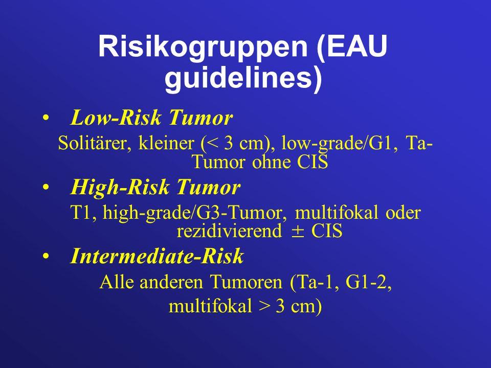 Risikogruppen (EAU guidelines)