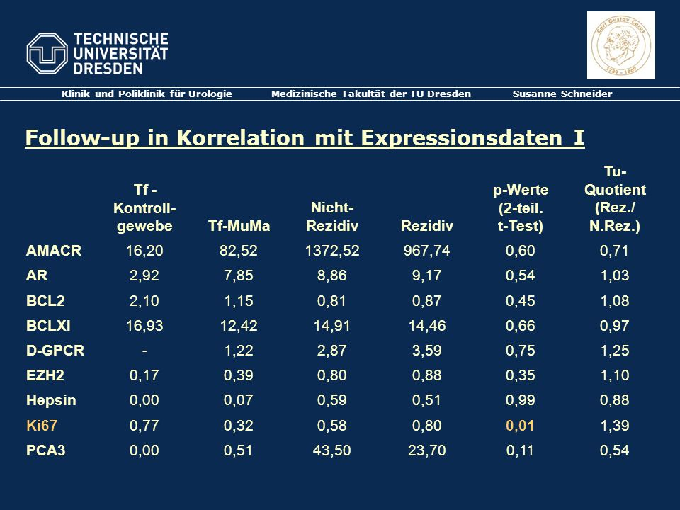 Follow-up in Korrelation mit Expressionsdaten I